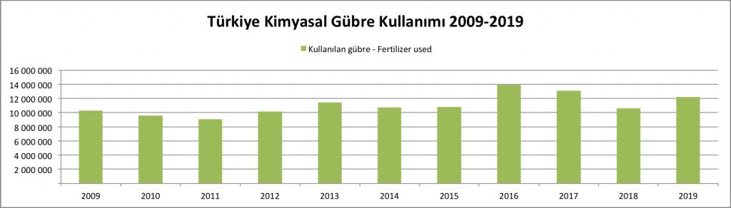 Türkiye Kimyasal Gübre Kullanım